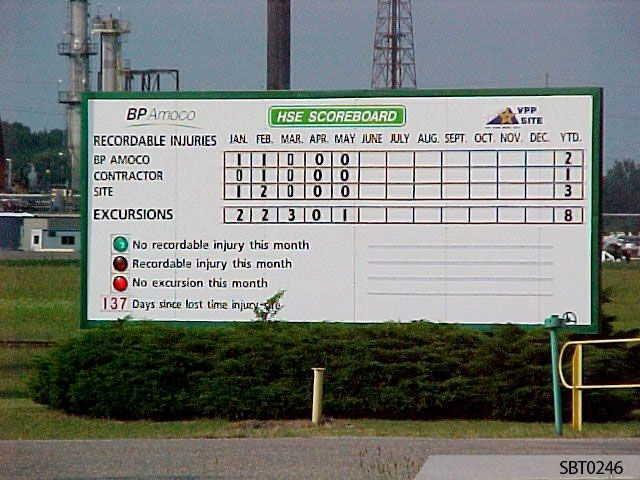BP Injury Free Scoreboard